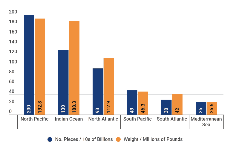 Graph depicting the number of pieces and weight of plastic pollution in the oceans 2015